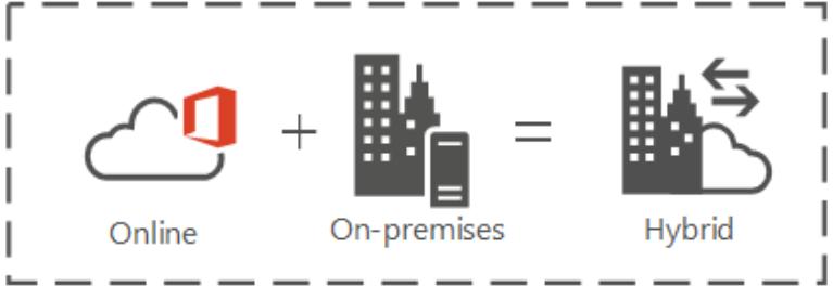 SharePoint Hybrid